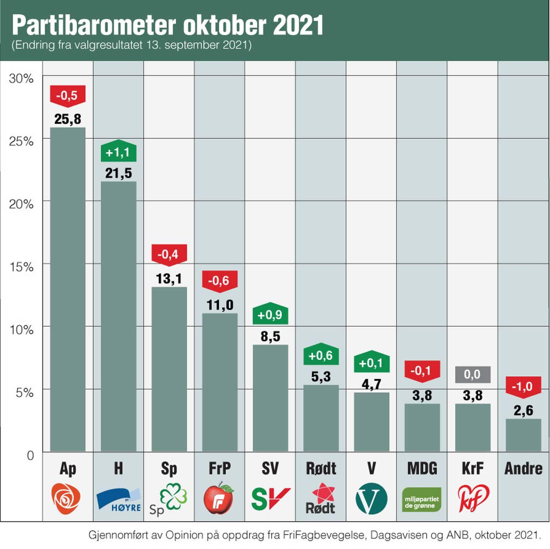 Partibarometer for oktober 2021, gjennomført av Opinion på oppdrag fra FriFagbevegelse, Dagsavisen og ANB