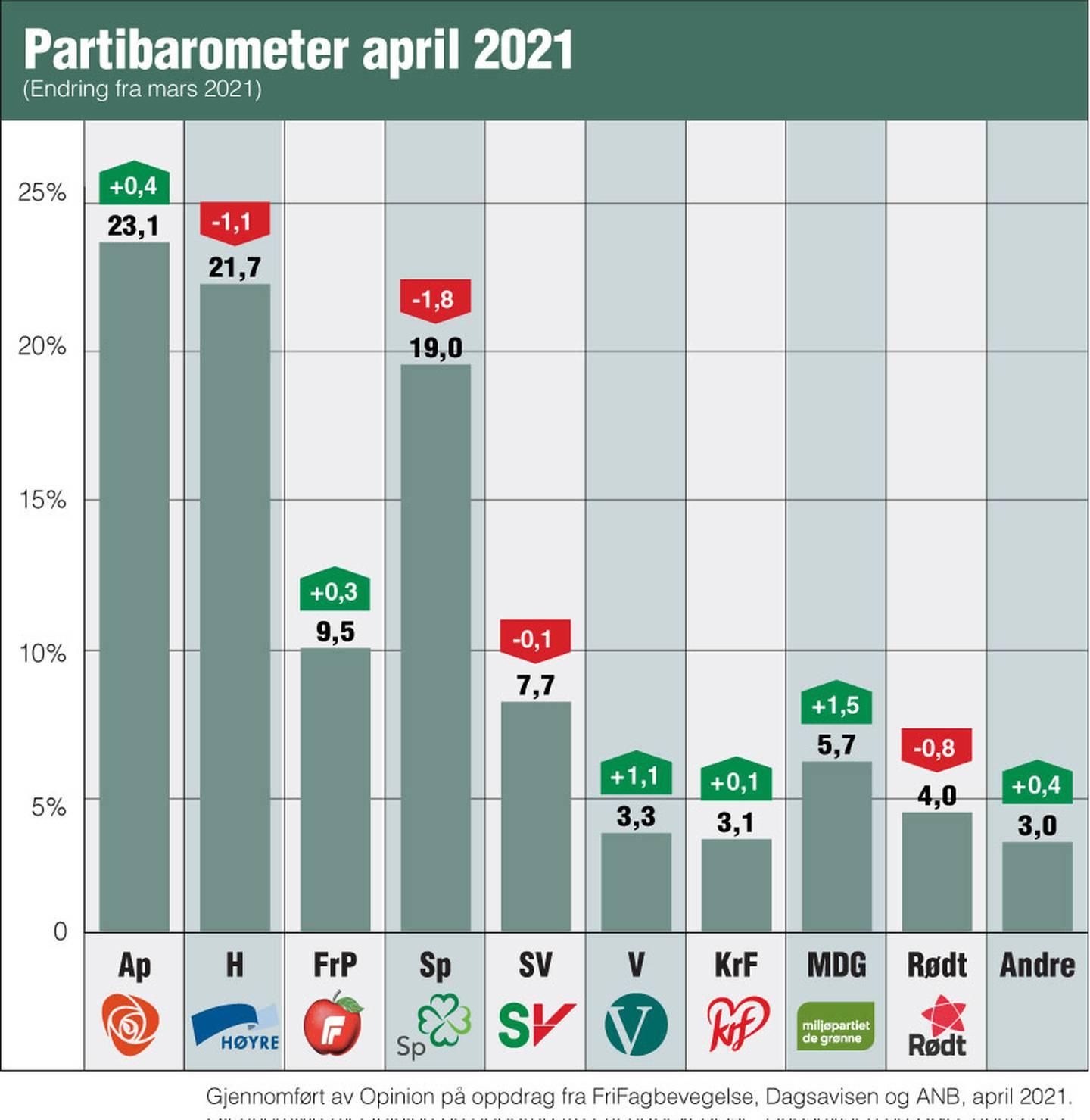 Partibarometer april 2021.