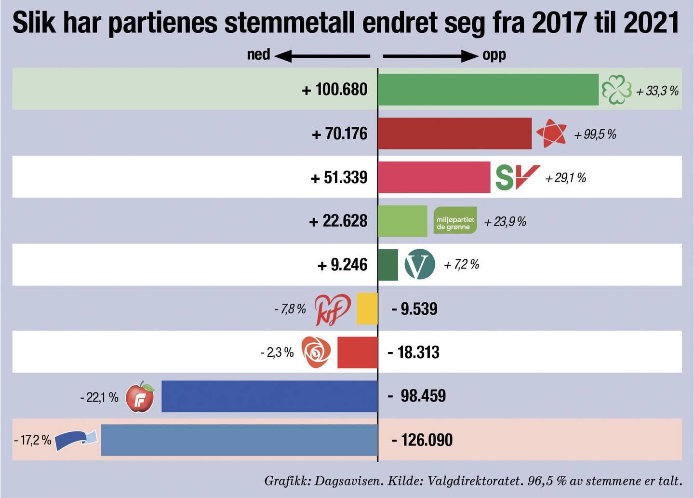 Stemmetall: Fra 2017 til 2021.