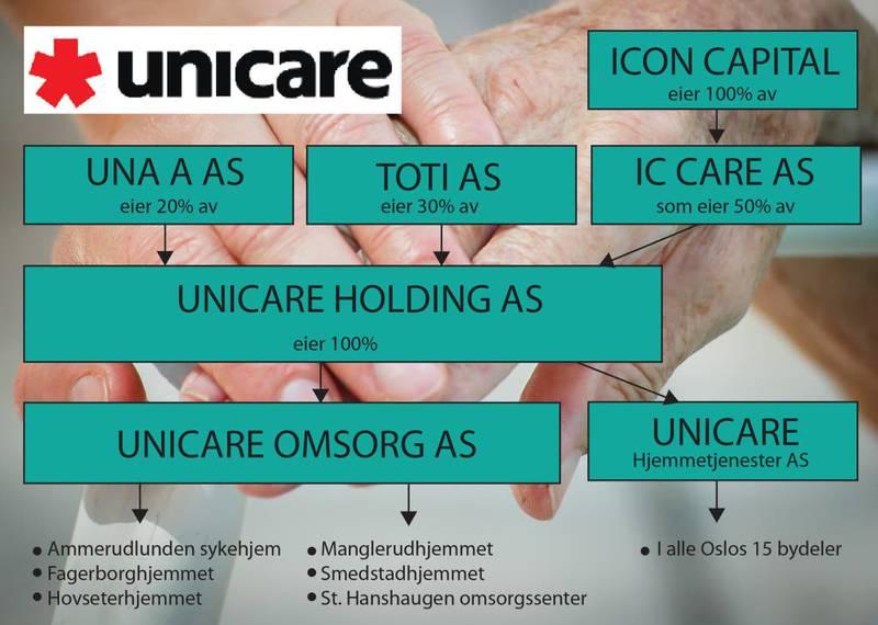 EIERNE: Slik er eierstrukturen i Unicares selskap som driver med eldreomsorg. Foto: (grafikk:) Else S. Ruud