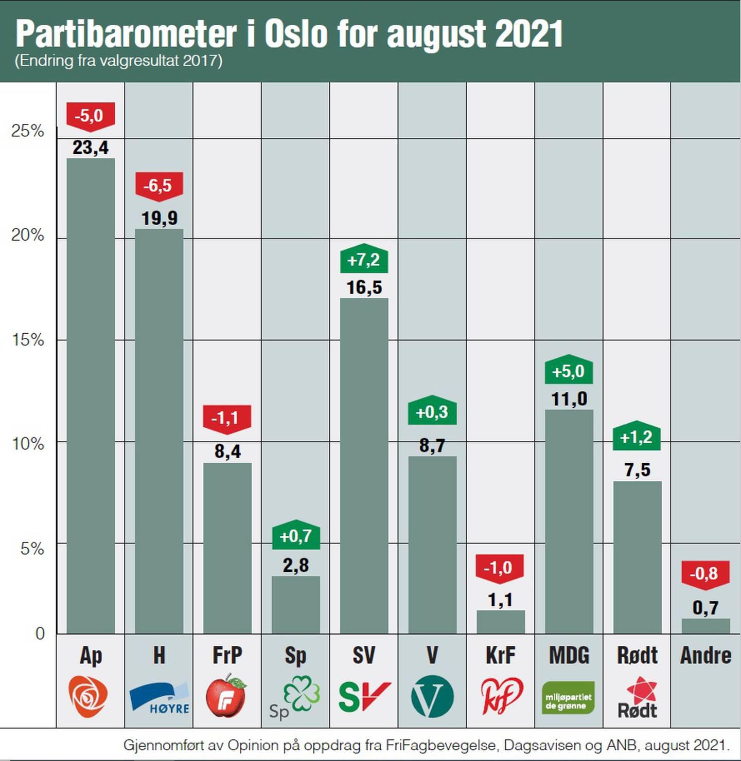Oslobarometer august. Sammenlignet med valgresultatet i 2017.