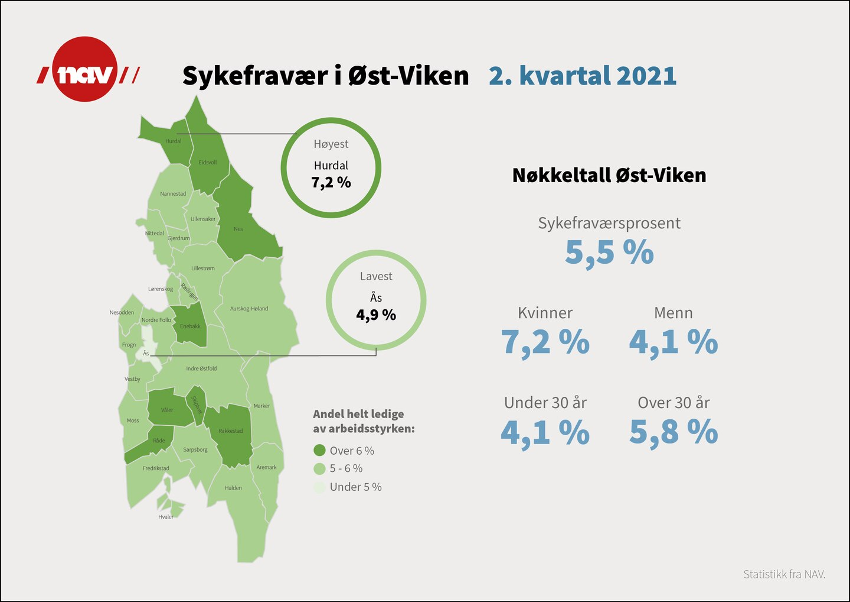 Infografikk over legemeldt sykefravær i Øst-Viken i andre kvartal 2021.