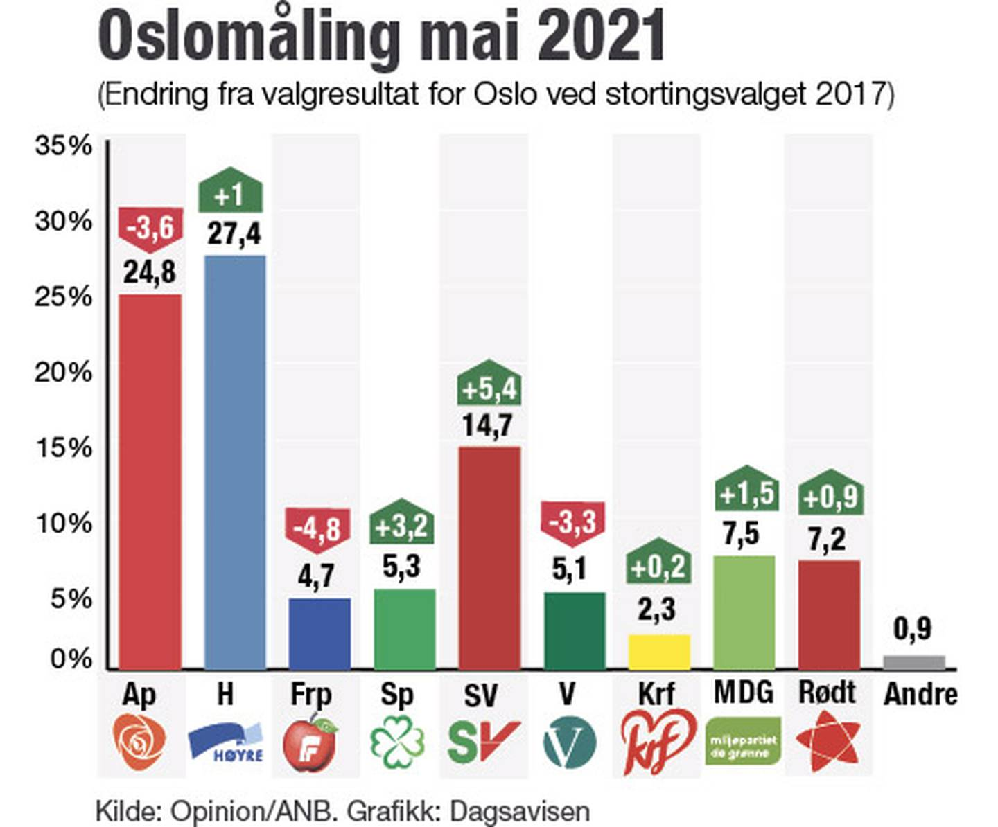 Partimåling for Oslo.